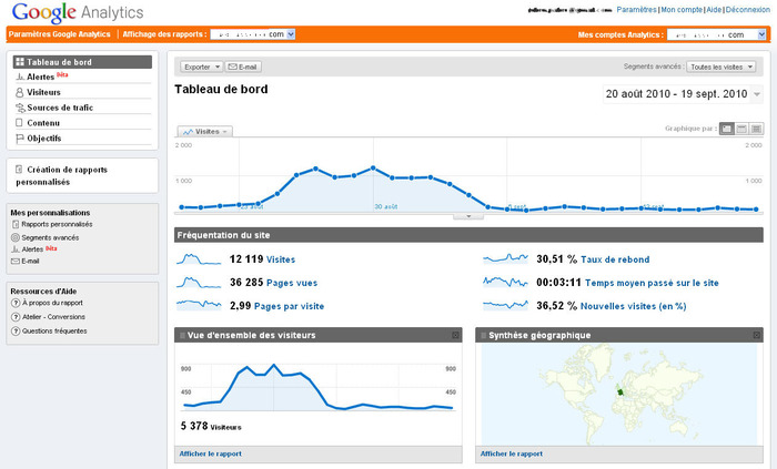 Google analytics tableau de bord